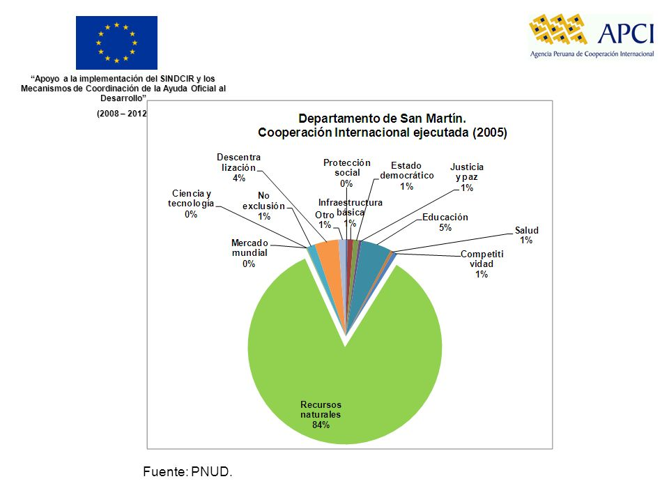 Apoyo a la implementación del SINDCIR y los Mecanismos de Coordinación de la Ayuda Oficial al Desarrollo