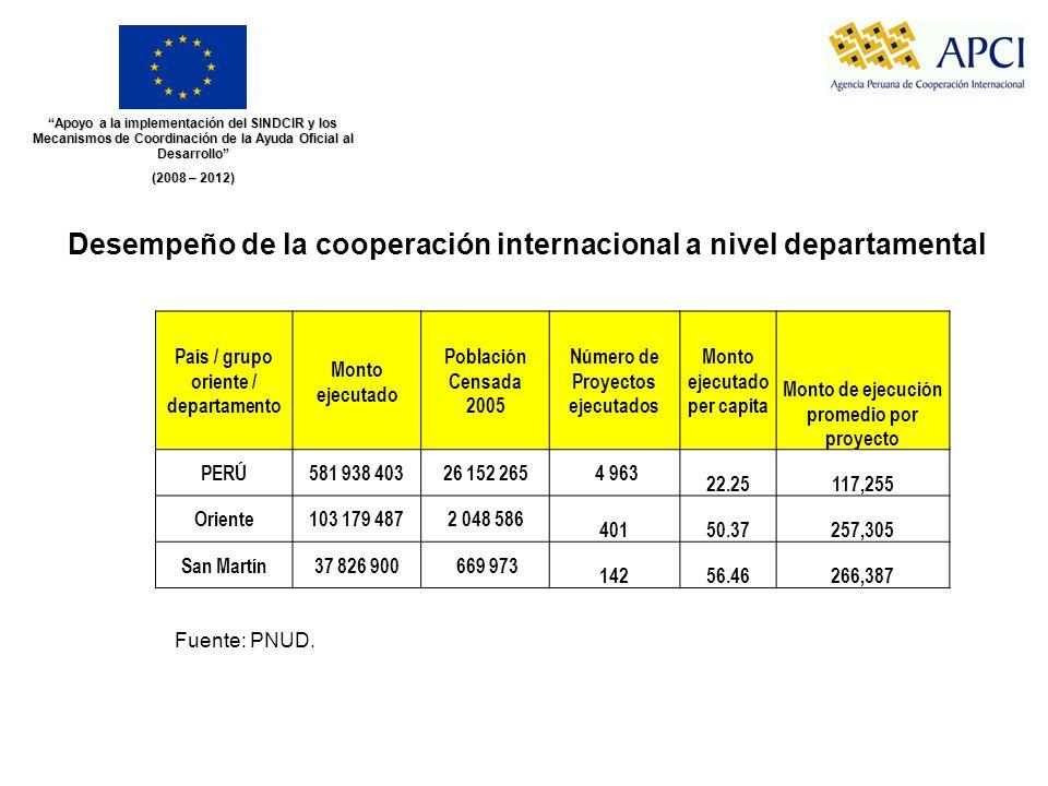 Desempeño de la cooperación internacional a nivel departamental
