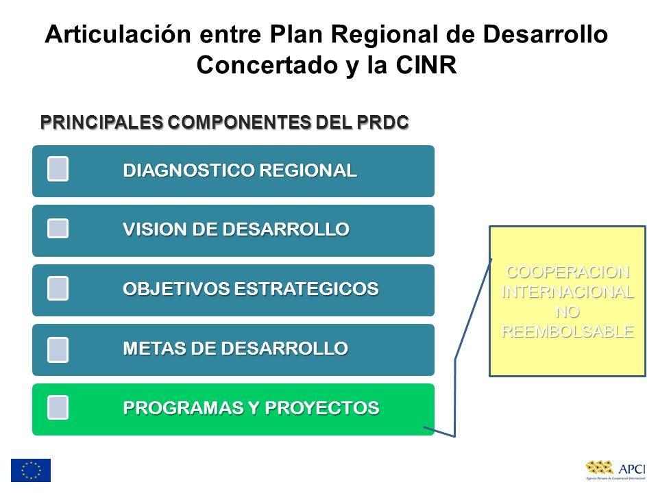 Articulación entre Plan Regional de Desarrollo Concertado y la CINR