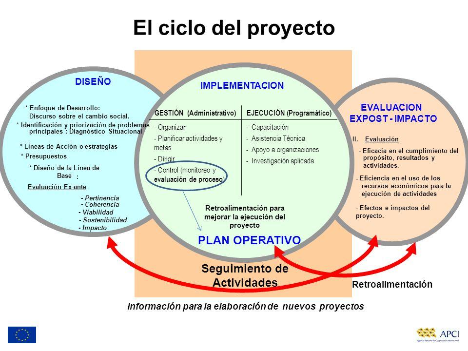 El ciclo del proyecto PLAN OPERATIVO Seguimiento de Actividades DISEÑO