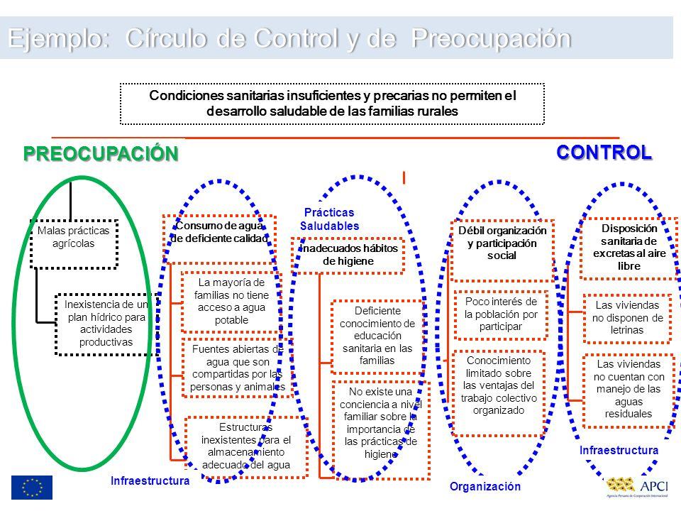 Ejemplo: Círculo de Control y de Preocupación