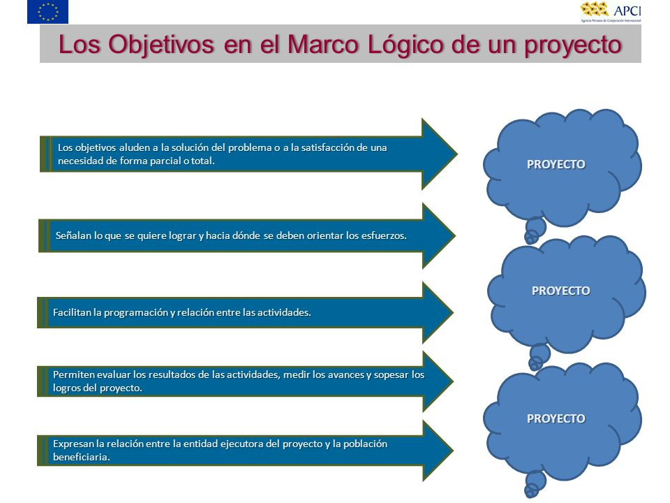 Los Objetivos en el Marco Lógico de un proyecto