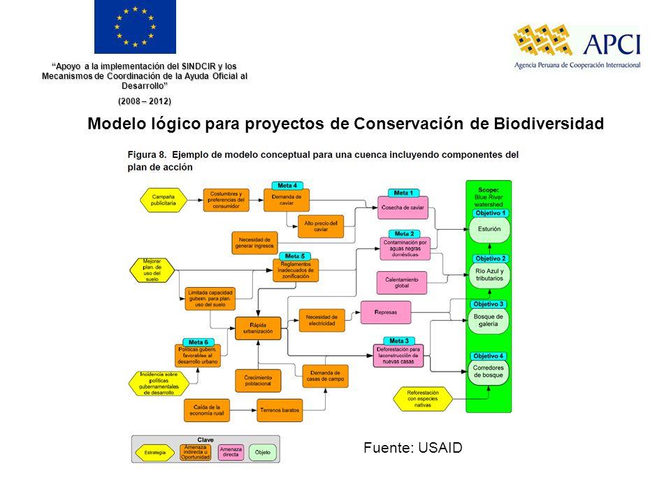 Modelo lógico para proyectos de Conservación de Biodiversidad