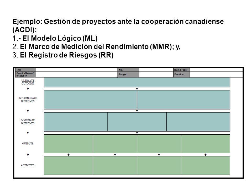 Ejemplo: Gestión de proyectos ante la cooperación canadiense (ACDI):