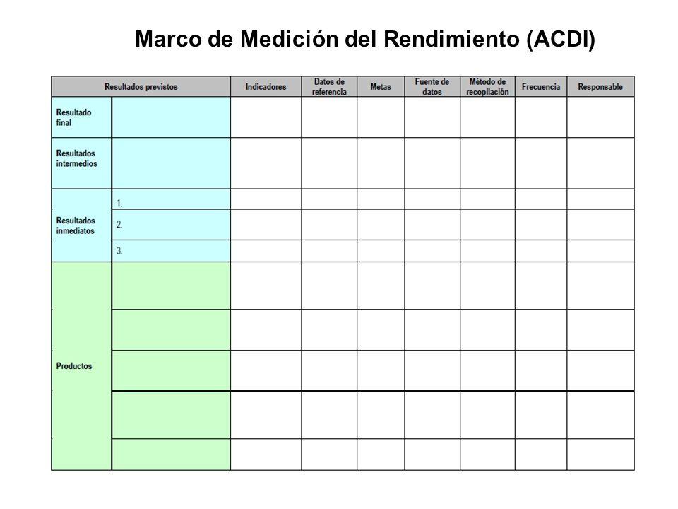 Marco de Medición del Rendimiento (ACDI)