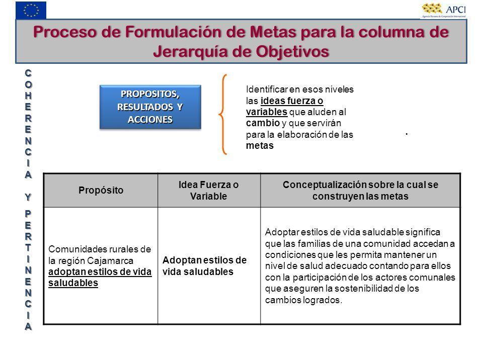 Proceso de Formulación de Metas para la columna de Jerarquía de Objetivos