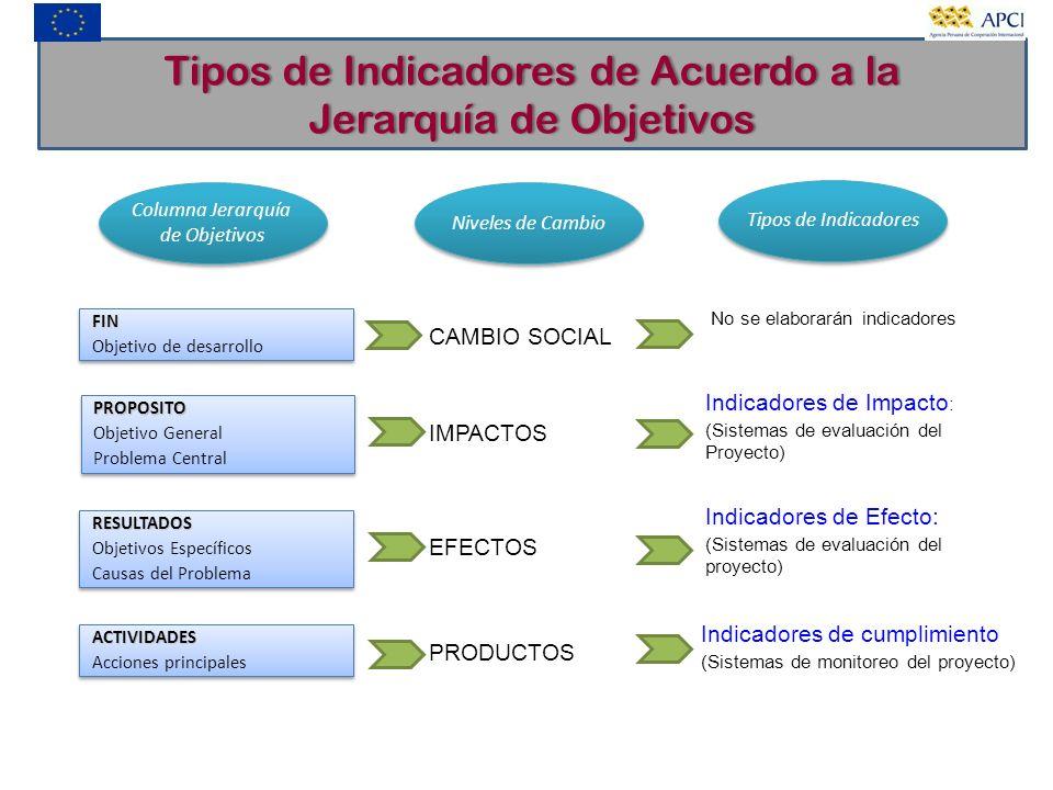 Tipos de Indicadores de Acuerdo a la Jerarquía de Objetivos