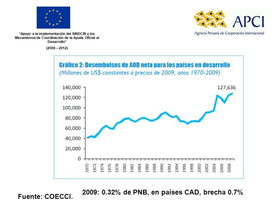 2009: 0.32% de PNB, en países CAD, brecha 0.7% Fuente: COECCI.