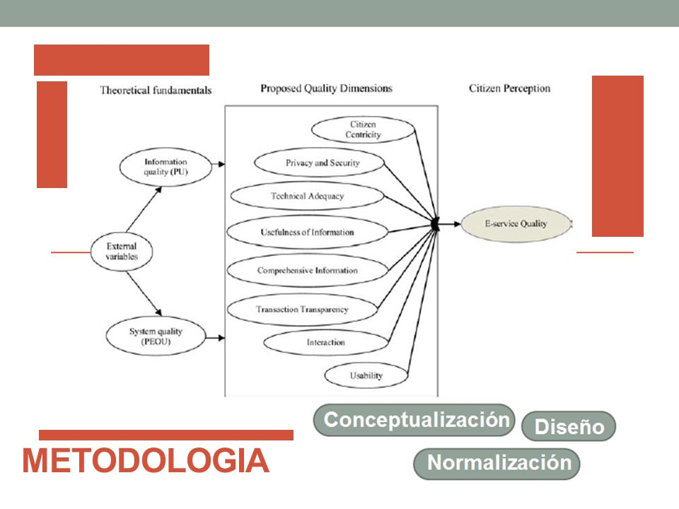 Lo metodologia