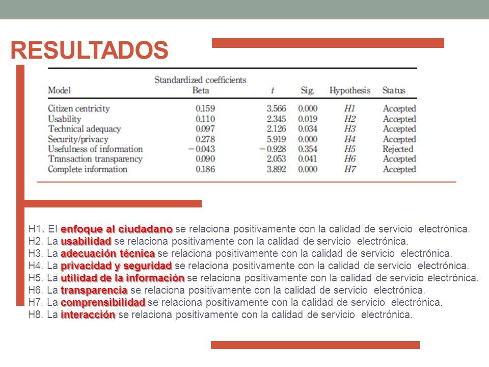 resultados H1. El enfoque al ciudadano se relaciona positivamente con la calidad de servicio electrónica.