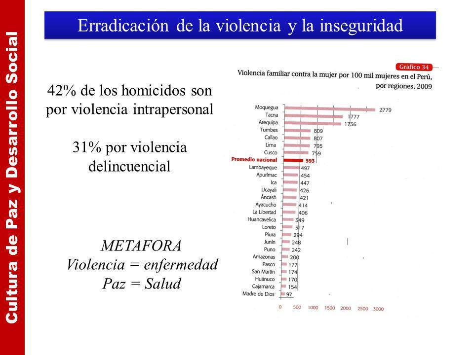 Erradicación de la violencia y la inseguridad