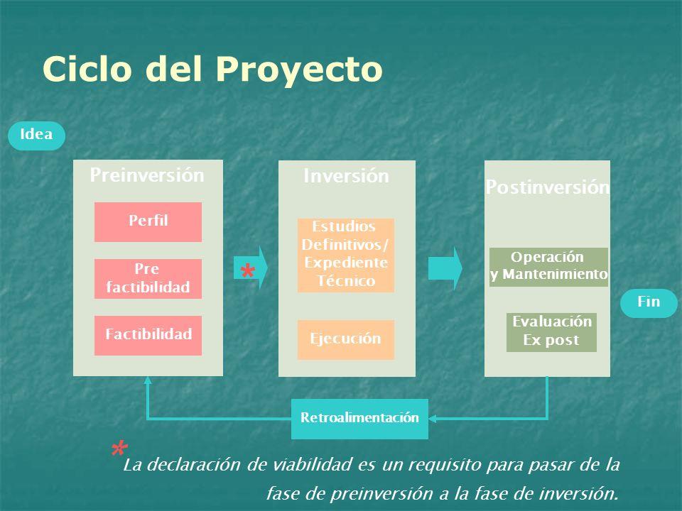 Ciclo del ProyectoIdea. Preinversión. Inversión. Postinversión. Perfil. Estudios. Definitivos/ Expediente.