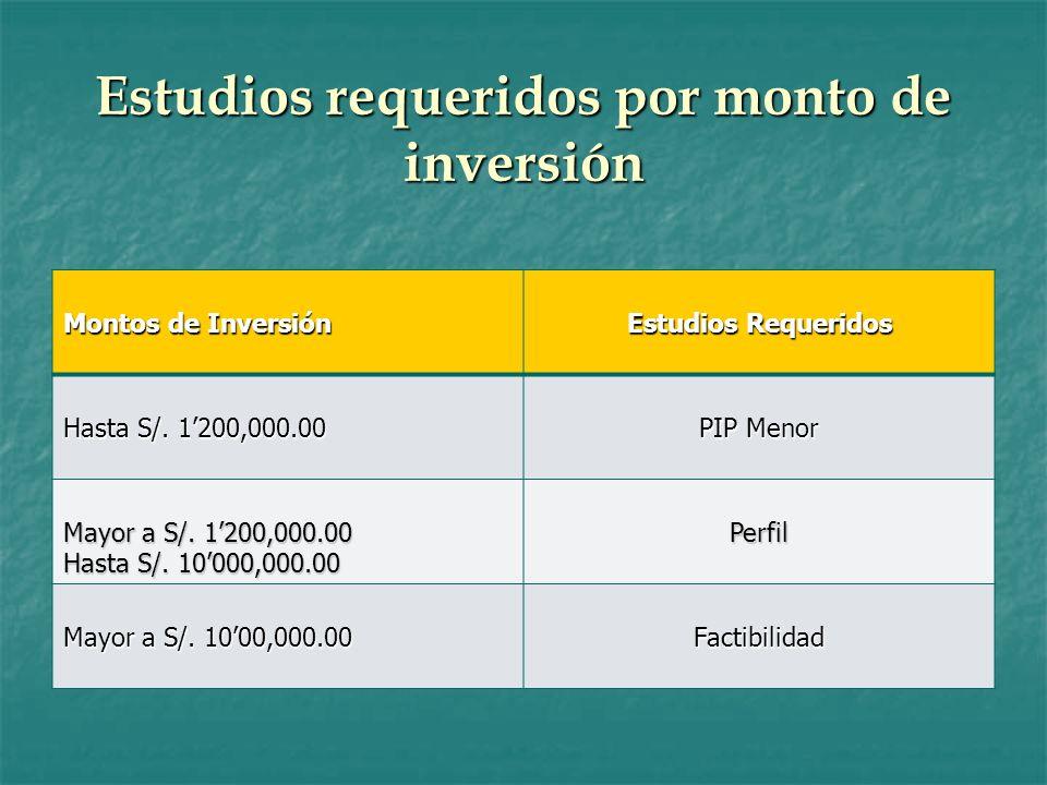 Estudios requeridos por monto de inversión
