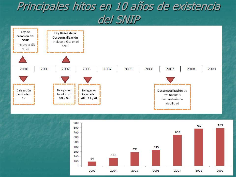 Principales hitos en 10 años de existencia del SNIP