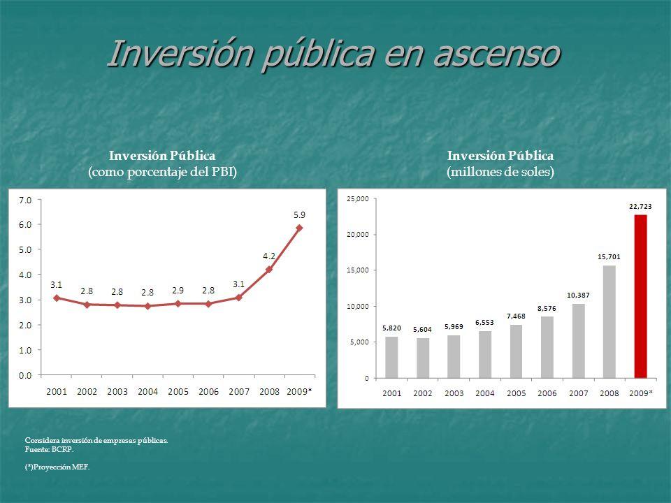 Inversión pública en ascenso