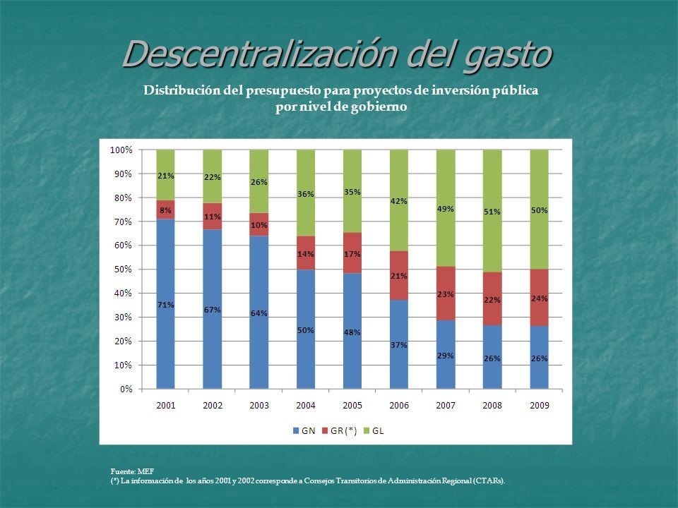 Descentralización del gasto
