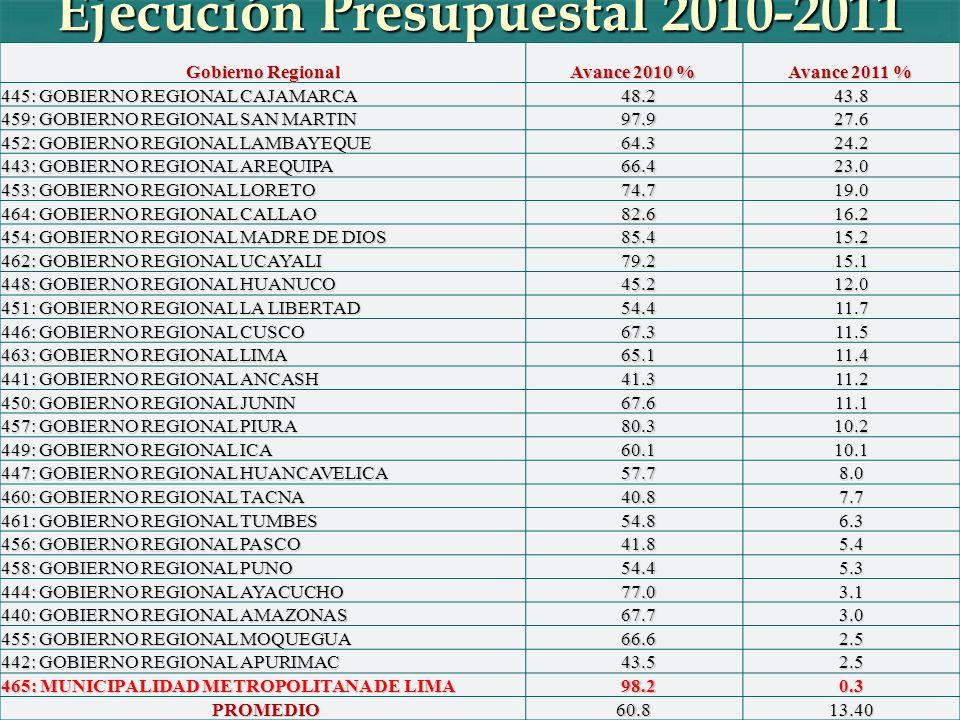 Ejecución Presupuestal 2010-2011