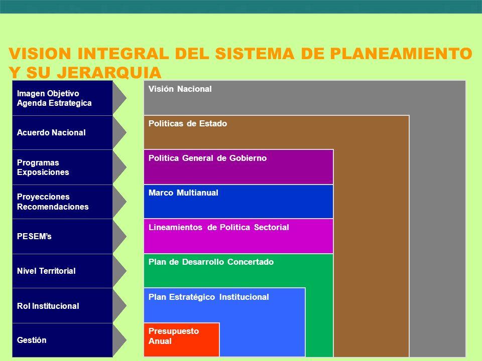 VISION INTEGRAL DEL SISTEMA DE PLANEAMIENTO Y SU JERARQUIA