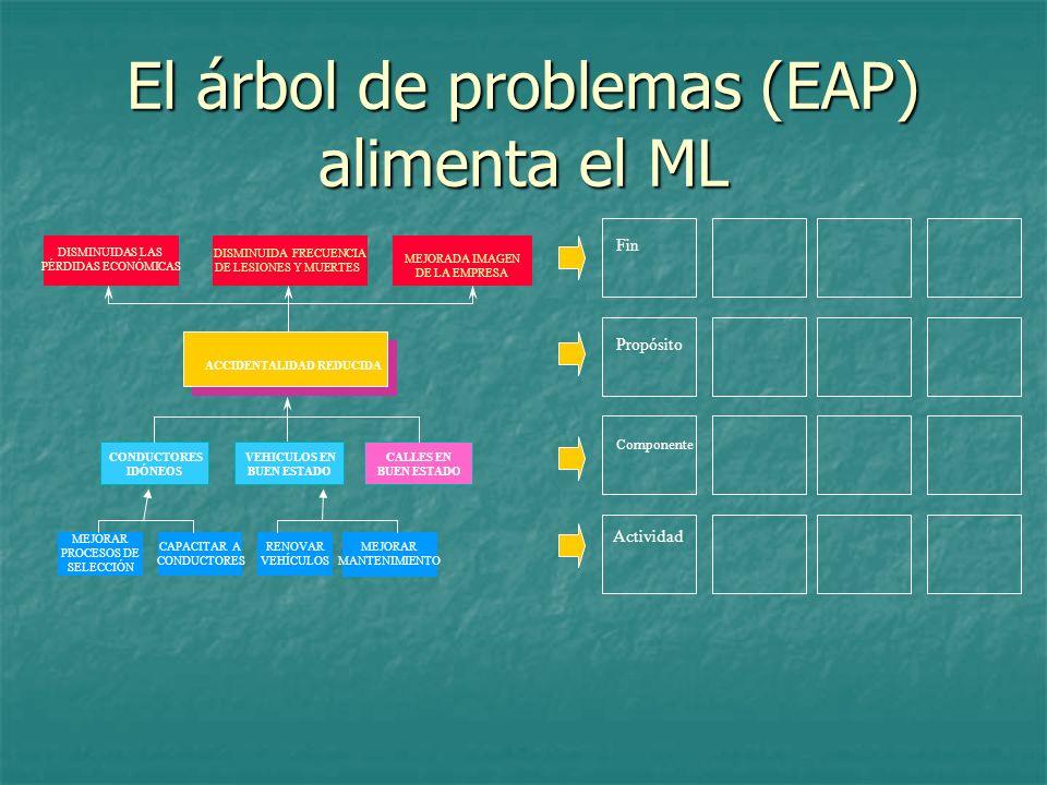 El árbol de problemas (EAP) alimenta el ML