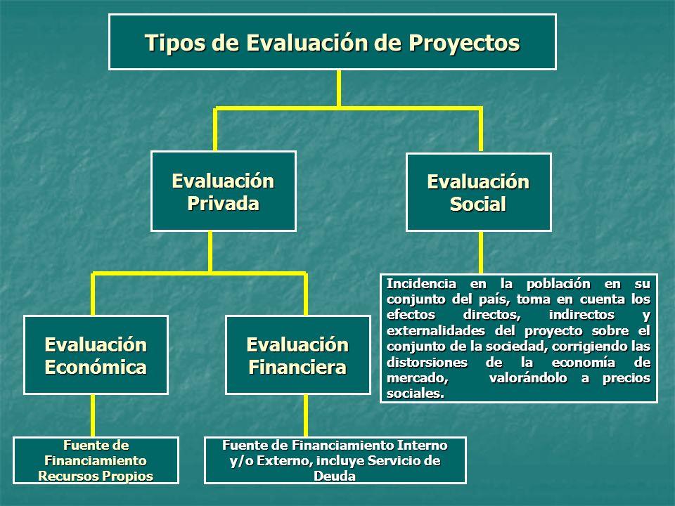 Tipos de Evaluación de Proyectos