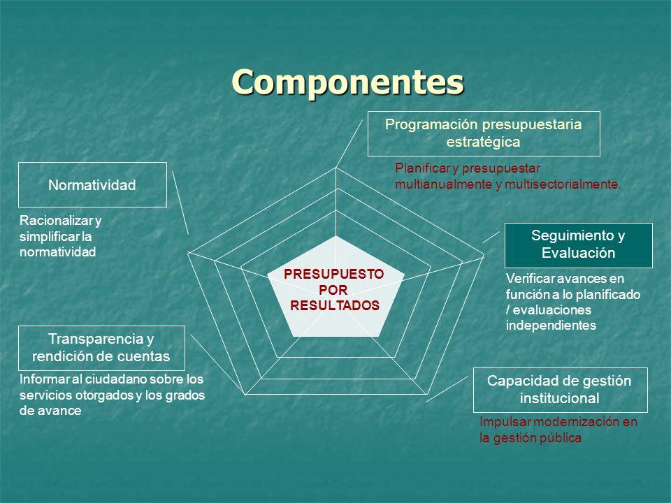 Componentes Programación presupuestaria estratégica Normatividad