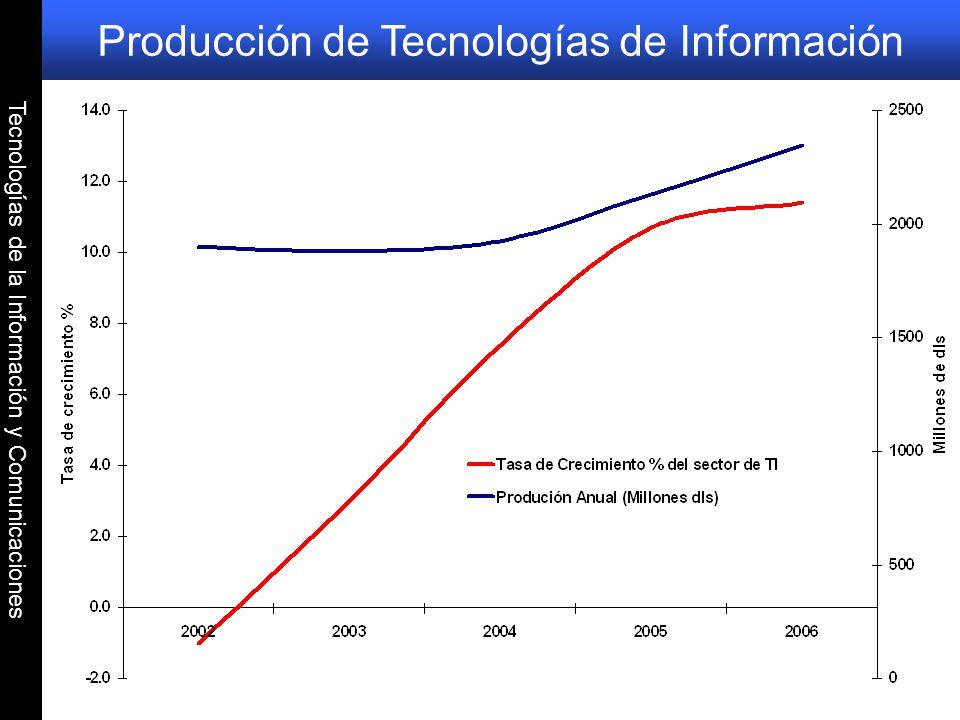 Producción de Tecnologías de Información