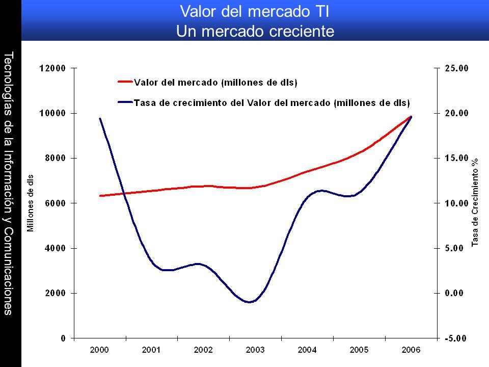 Valor del mercado TI Un mercado creciente