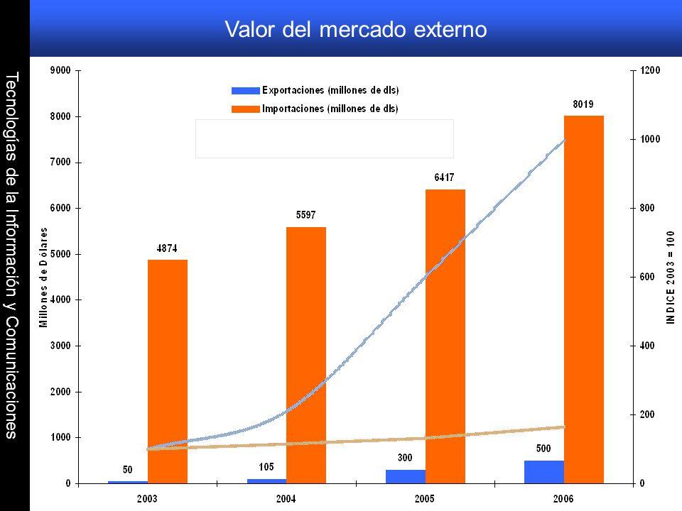 Valor del mercado externo