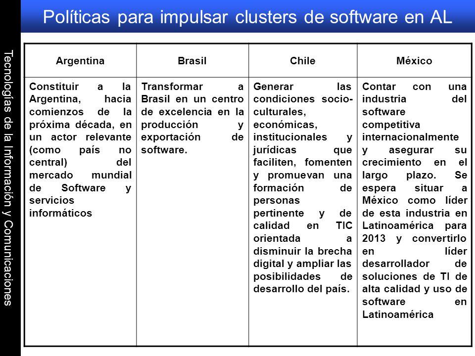 Políticas para impulsar clusters de software en AL