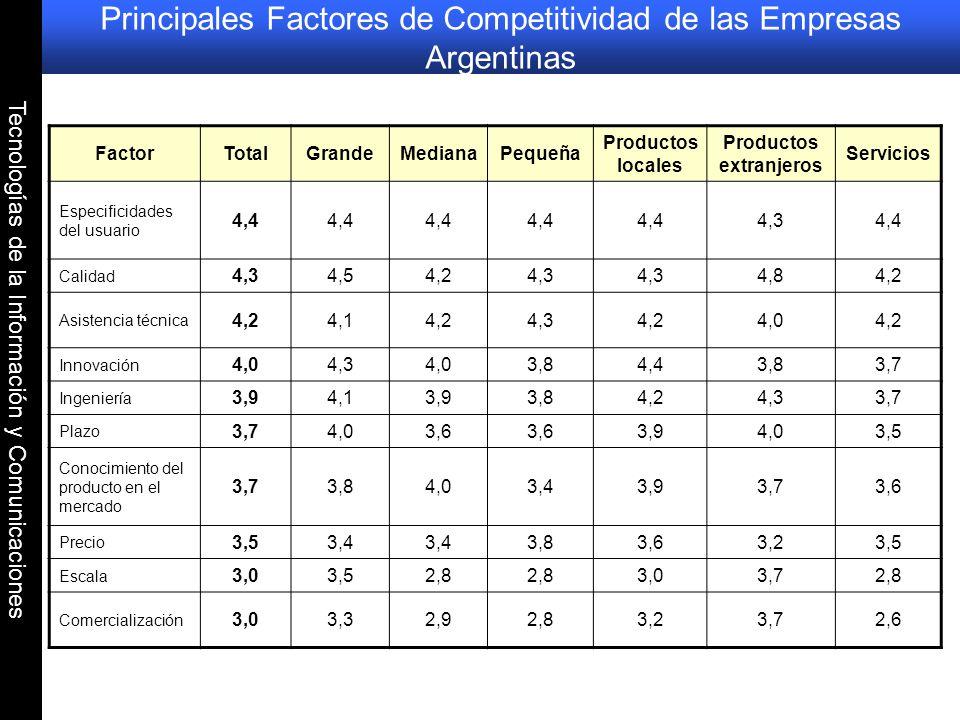 Principales Factores de Competitividad de las Empresas Argentinas