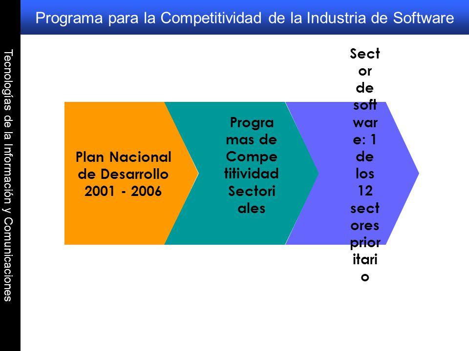 Programa para la Competitividad de la Industria de Software