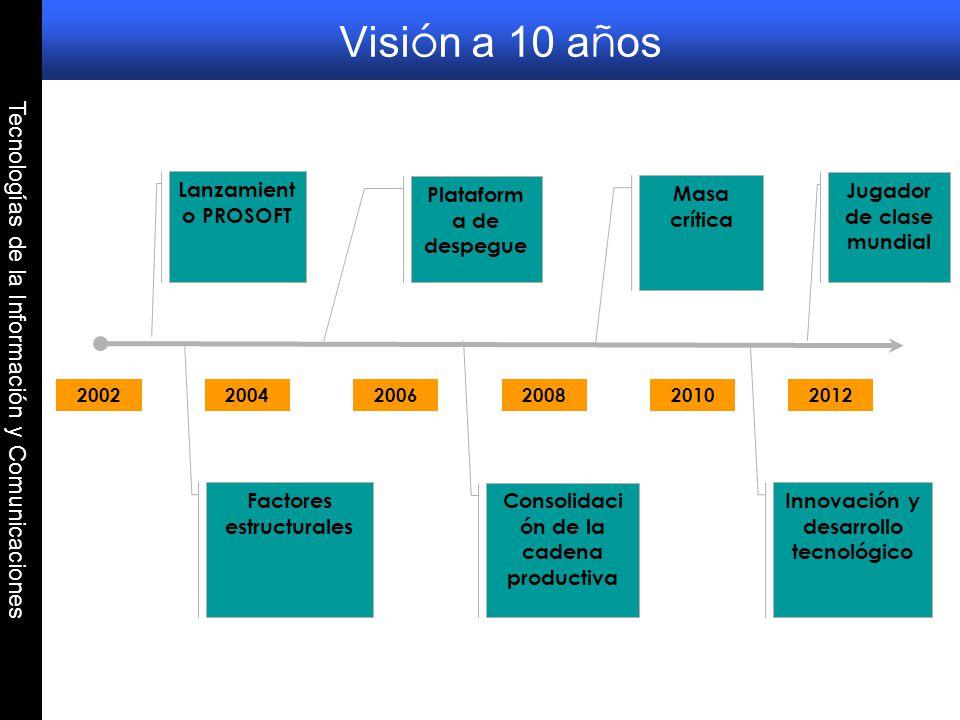 Visión a 10 años Tecnologías de la Información y Comunicaciones