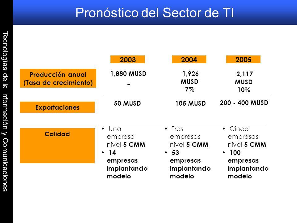 Pronóstico del Sector de TI