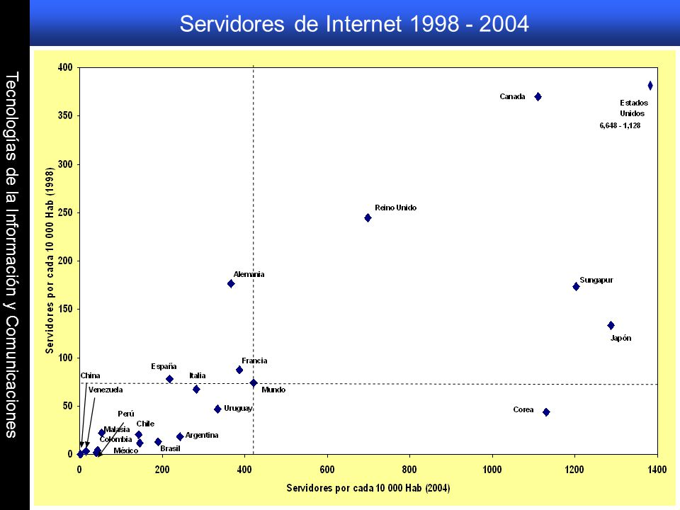 Servidores de Internet 1998 - 2004