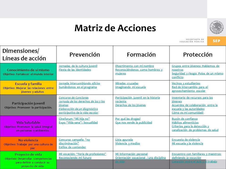 Matriz de Acciones Dimensiones/ Líneas de acción Prevención Formación