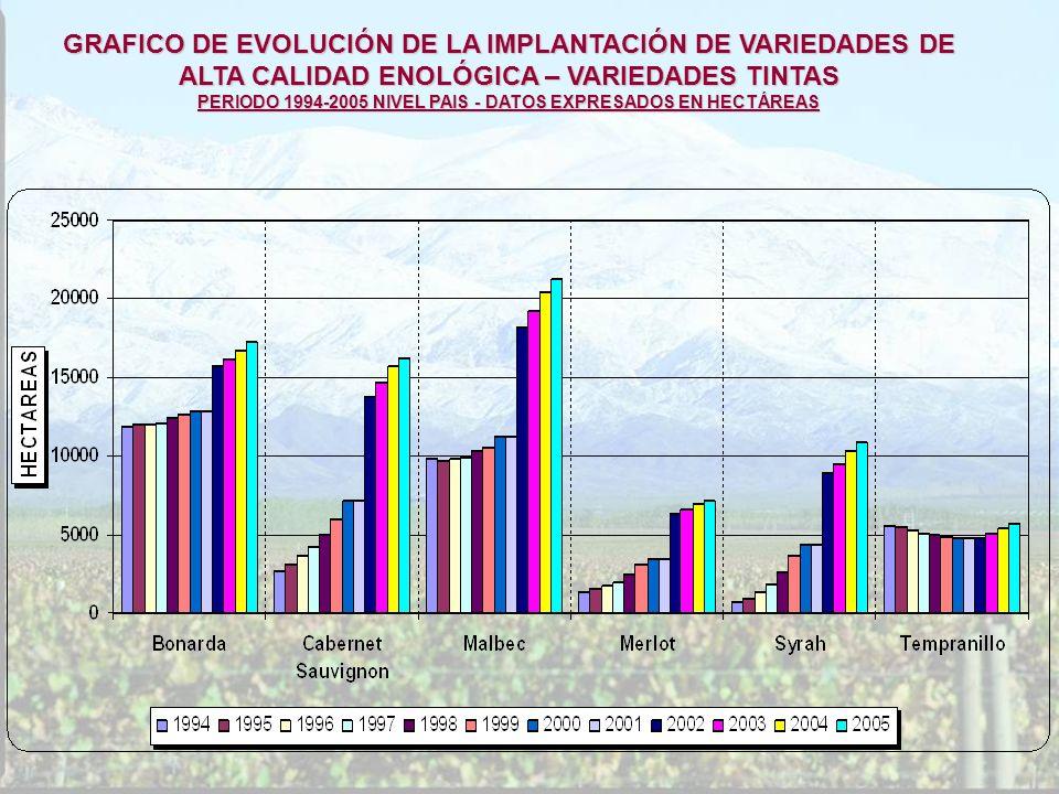 PERIODO 1994-2005 NIVEL PAIS - DATOS EXPRESADOS EN HECTÁREAS