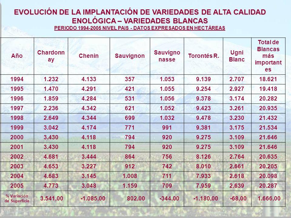 EVOLUCIÓN DE LA IMPLANTACIÓN DE VARIEDADES DE ALTA CALIDAD ENOLÓGICA – VARIEDADES BLANCAS