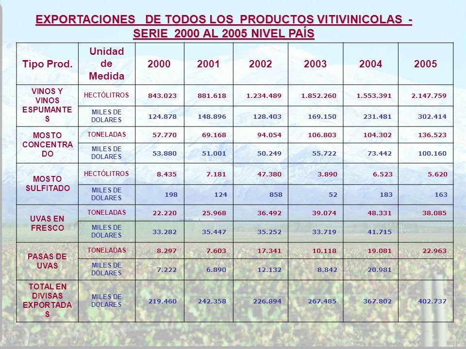 VINOS Y VINOS ESPUMANTES TOTAL EN DIVISAS EXPORTADAS