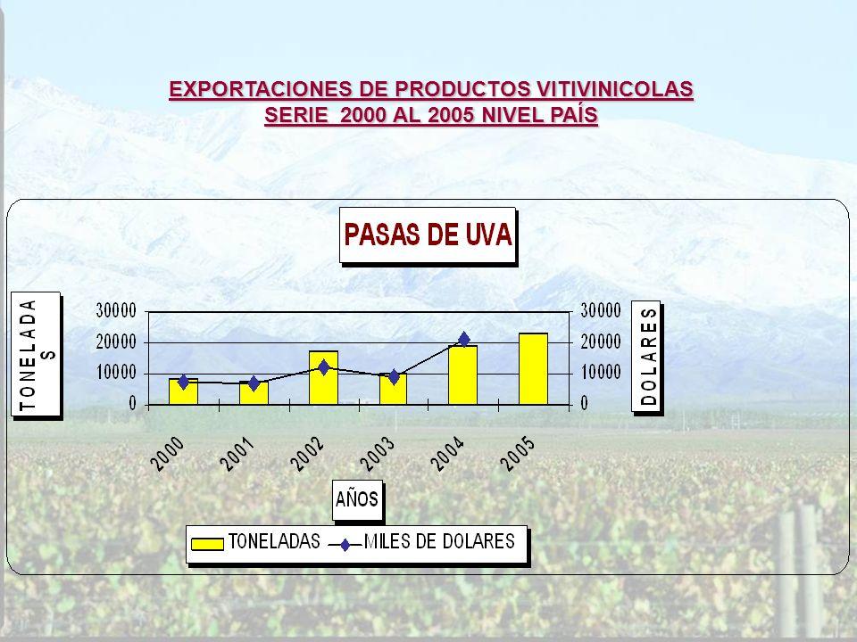 EXPORTACIONES DE PRODUCTOS VITIVINICOLAS