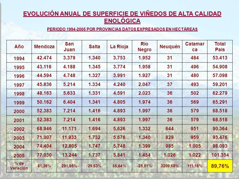 EVOLUCIÓN ANUAL DE SUPERFICIE DE VIÑEDOS DE ALTA CALIDAD ENOLÓGICA