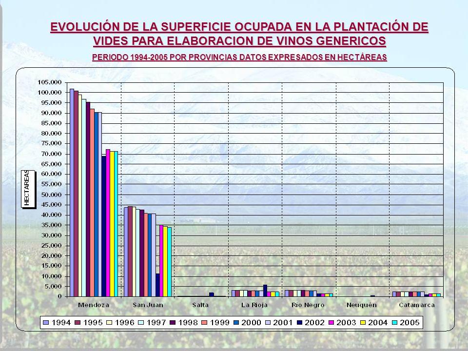 PERIODO 1994-2005 POR PROVINCIAS DATOS EXPRESADOS EN HECTÁREAS