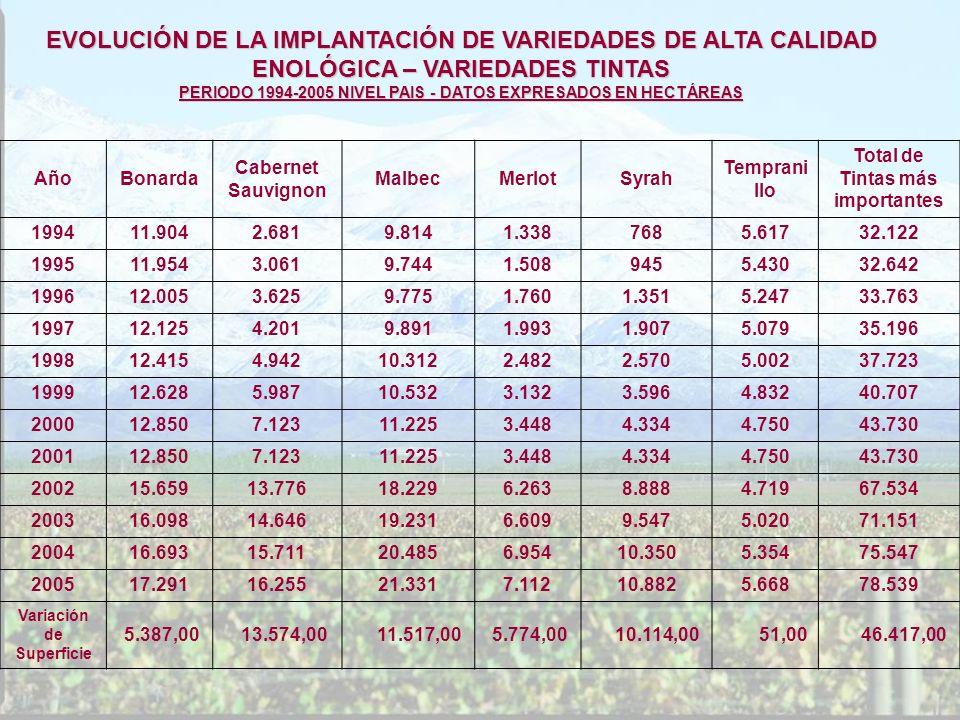 EVOLUCIÓN DE LA IMPLANTACIÓN DE VARIEDADES DE ALTA CALIDAD ENOLÓGICA – VARIEDADES TINTAS