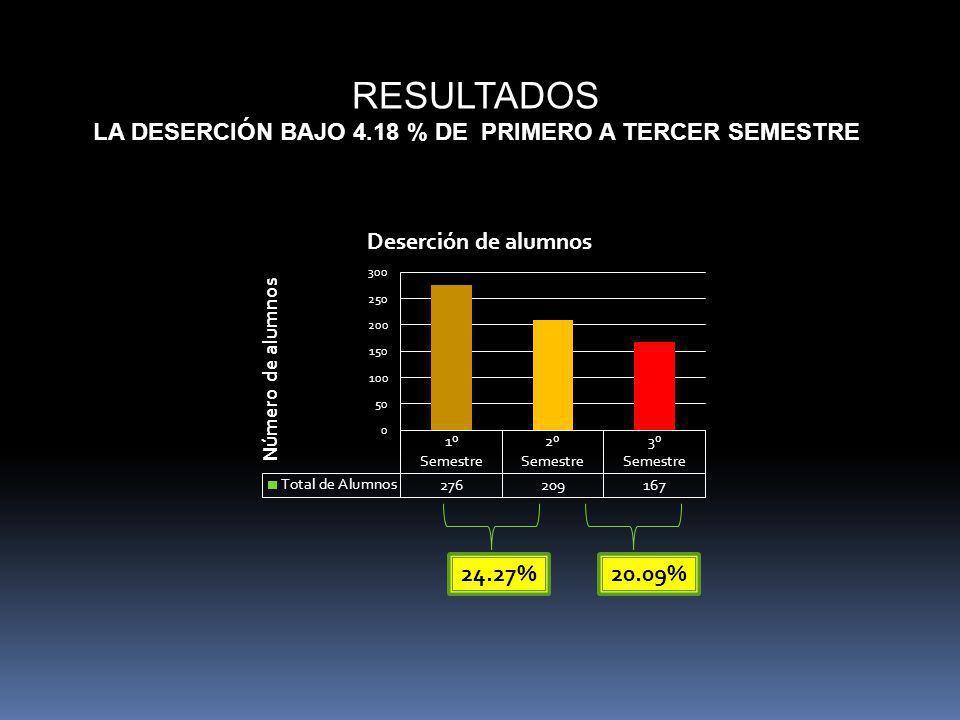 LA DESERCIÓN BAJO 4.18 % DE PRIMERO A TERCER SEMESTRE
