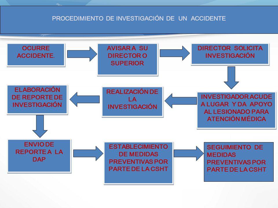 PROCEDIMIENTO DE INVESTIGACIÓN DE UN ACCIDENTE