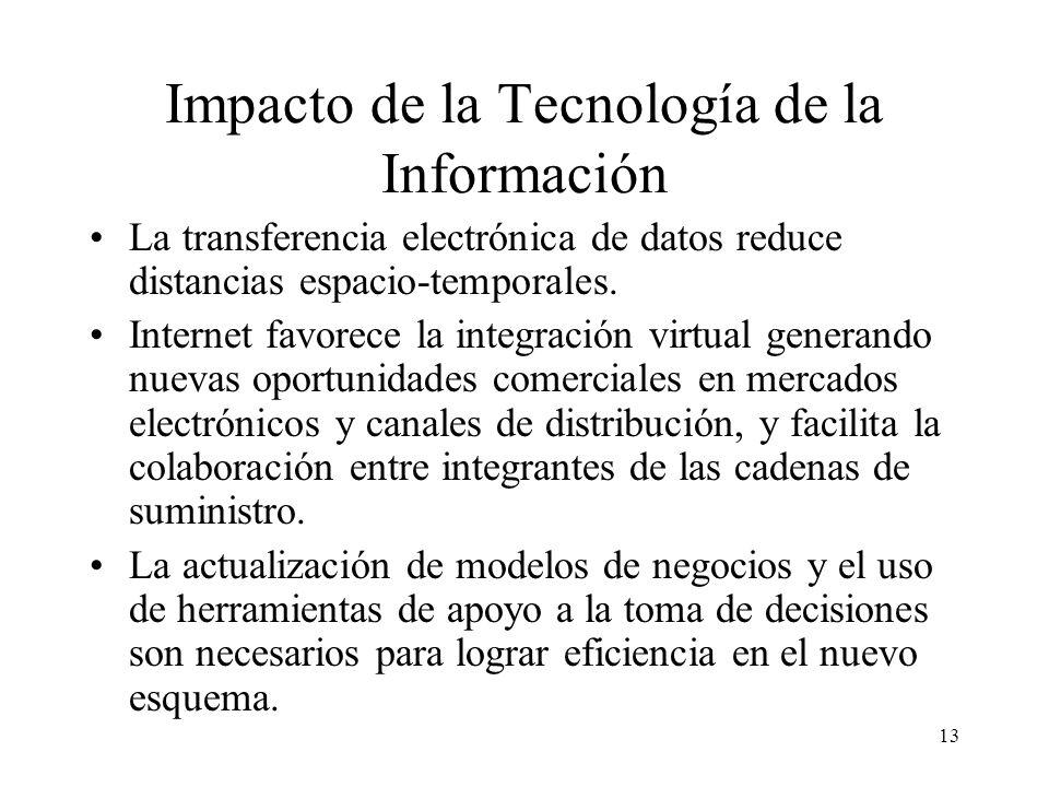 Impacto de la Tecnología de la Información