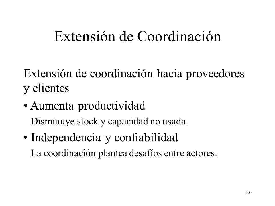 Extensión de Coordinación