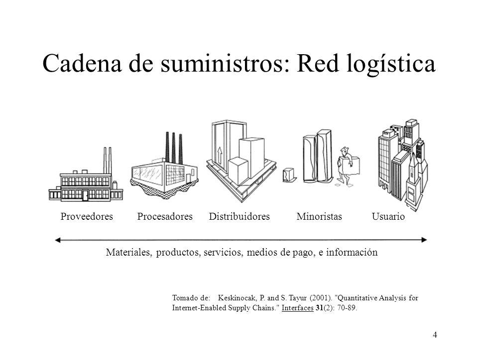 Cadena de suministros: Red logística