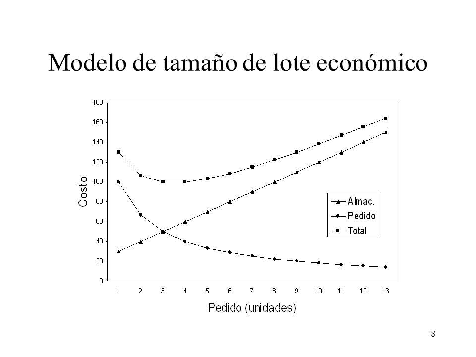 Modelo de tamaño de lote económico
