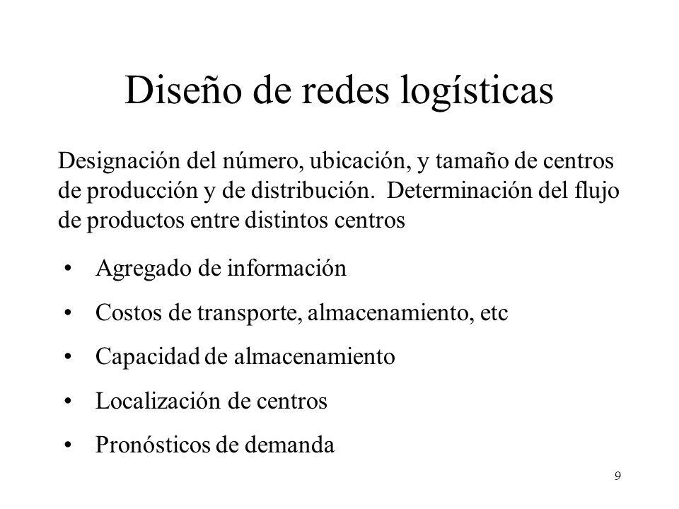 Diseño de redes logísticas