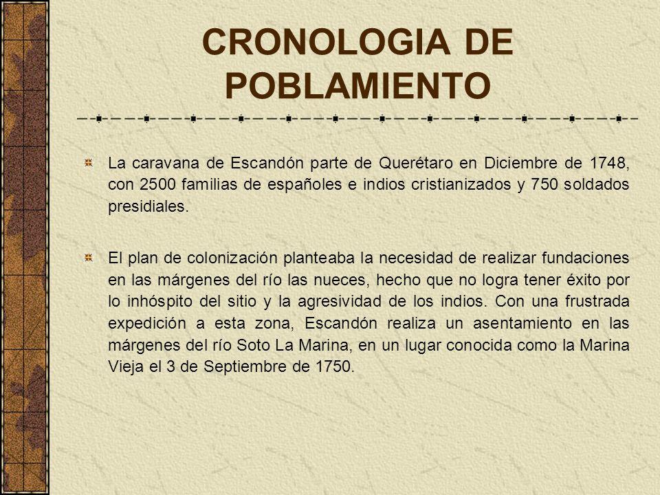 CRONOLOGIA DE POBLAMIENTO